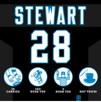 Memes, Rush, and 🤖: STEWART  16  CARRIES  103  RUSH YDS  3  RUSH TDS  HAT TRICK!  WK  14 .@Jonathanstewar1 with THREE TDs in Week 14! #HaveADay #MINvsCAR https://t.co/1ptP15X8pb