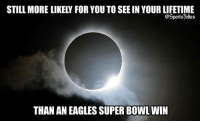 Philadelphia Eagles, Friends, and Lol: STILL MORE LIKELY FOR YOU TO SEE IN YOUR LIFETIME  @Sportsjokes  THAN AN EAGLES SUPER BOWL WIN Lol 😂 messed up haha DoubleTap and Tag friends for a laugh lol