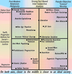 """This political compass: Strong Fact Based  Inter-Subjective  Analysis  Post-Modern  Relativism  /Religiosity  Pseudo-Obiective  """"Science""""  Worship  Status Quo/ . Donald Trump  Degeneration  Hillary Clinton  Modern Evo-Psych Fascism.  ●Corporate Buddhism  Conservatism  Objectivism  New Atheism  Anarcho-Capitalism  Liberalism  ●Jill Stein  New Age Populism  Mutualism o  Swift,  Pragmatic  Reform for Accurate Political ChartLibertarian Socialism  Social  Economic  Justice Anti-Work Populism.  Intersectional  Feminism  . Post-Scarcity Anarchism  ·True  e Second-Wave  Feminism  Prohibitionist Progressivism  Anarchism  RationalWiki  Eugenicist Progressivism  ● Tumblr  Identity  e Islamist fihadismPolitics  Regressive  Revolutionary  Nazism .  Marxist-Leninism .  o Italian Fascism  On both axes, closer to the middle is closer to an ideal society This political compass"""