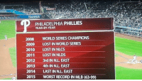 Mlb, Philadelphia Phillies, and Lost: StubHub  PHILADELPHIA PHILLIES  2008  WORLD SERIESCHAMPIONS  2009  LOST IN WORLD SERIES  2010  LOST IN NLCS  2011  LOST IN NLDS  2012  3rd IN N.L. EAST  2013  4th IN NL EAST  2014  LAST IN NL EAST  2015  WORST RECORD IN MLB (63-99) This is sadness 😮  H/t Kent Murphy