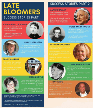 [Image] Late Bloomers Success Stories: SUCCESS STORIES PART 2  LATE  BLOOMERS  ALAN RICKMAN  >He was nearing his thirties  when he changed his career  SUCCESS STORIES PART I  >He was 42 years old when he  became famous as Severus  Snape in Harry Potter series.  LAURA INGALLS WILDER  PETER MARK ROGET  She was 65 years old when her  first book, Little House In the Big  Woods was published.  > By age 69, he began the  preparation for the publication of the  work he is mostly known for  She was 76 years old when the  last book of Little House series  was published  > At age 73, the first printed edition  of his Thesaurus came out  >He kept working on it until age 90  HARRY BERNSTEIN  KATHRYN JOOSTEN  He started writing his famous  book when he was 93 years old  Stared warking as a street performe  n Bisney Warld at age  His book was published when he  was 96  She became famous for her rale as è  dersonal secnretary in the show West Wing  at the ape of 60  She wors her first Emmy Award at the  age of 66  GLADYS BURRILL  FINISH  She had her first marathon  when she was 86 years old  GRANDMA MOSES  >A completely self-taught, she  devoted most of her time to painting  in her 70s.  She completed the Honolulu  Marathon at the age of 92  She was 78 when her first big break  in painting came.  SUSAN BOYLE  >She started writing her memoir at  the age of 92.  Her singing career went in full  bloom when she was 47 years old  after her appearance on Britain's  Got Talent.  RAY KROC  >After volunteering in WWI, he spent his  career as a salesman.  Partnered with restaurant owners at  >She defied all criticisms and  the age of 53  managed to have  album of all time.  of  Purchased the restaur ant dt e ae  cDonal  empire we know right now  never too late to translate your dreams into reality. These role  t  rk and  determination to reach uhat thew truly love to do  Photo Lredits gnen to the original sources Author doen not caim awnershia of images  Their beginnings started differently