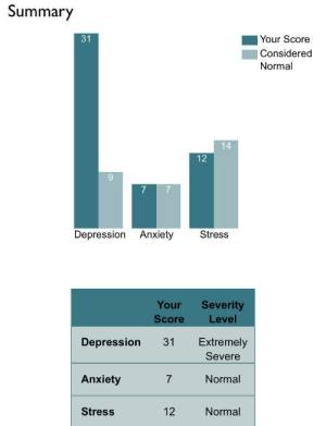 Dad, Dank, and Life: Summary    Your Score  31  Considered  Normal  14  12  Depression Anxiety  Stress  Your  Severity  Score  Level  Extremely  Depression  31  Severe  Anxiety  Normal  Stress  12  Normal My life is shit rn. My dad wants to kill my pet cat. Please help..😭 by LilPoopyface MORE MEMES