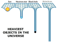 Love, Black, and Star: Sun  Neutron star  Black hole  My love for you  HEAVIEST  OBJECTS IN THE  UNIVERSE I made this for my boyfriend originally, but you guys deserve it too c: via /r/wholesomememes https://ift.tt/2DdPXV9