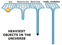 True, Black, and Star: Sun  Neutron star Black hole node_modules  HEAVIEST  OBJECTS IN THE  UNIVERSE True