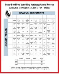The teams are set: Patriots vs. Falcons!   Be part of our 2017 Super Bowl LI pool!  Cost is $10 a box with a winner being drawn at the end of each quarter and the end of the game. Each payout will be $125. Once the board is filled up, numbers 0-9 will be drawn at random and filled in across the top of the board and down the left hand side. Winners for each quarter are based on the score of each team at the end of each quarter. If a team has a score in double digits, the 2nd number in the score is used. The number for each team is lined up with that spot in the grid of numbers (1-100). The block will be posted with the score numbers 2 days prior to the Super Bowl or whenever the block is full.  Payment may be made via Paypal: drdoolittle8893@aol.com Include your name and preferred box number. Also, state if you have no preference. If paying cash, please contact us at narcats@gmail.com to set up details.  Please note, if we don't get enough players, money will be returned. If you use Paypal, this will be the final amount after fees are taken.  Thank you for your support and good luck!: Super Bowl Pool benefiting Northeast Animal Rescue  Sunday, Feb. 5, 2017 @6:30 p.m. EST on FoX-$10/box  NEWENGLAND PATRIOTS  L. Hig- Caren Daskile-  L. Hig- M. Pip- S.  gins pet Downs  Jean M LHig.  V New. T War. denise M. Pip. V New. Joseph Joyce  S. Caryn Colleen  24 Flores gins  D. L. Higr M. Stine nell  29 30  L. Marti. D.  joseph 49  Flores  41  Anne W. Das kile- Ted M. Janet F  Tom L. Sue E  VN V. New. Brian H. See- M. Pip-  F. man pet  Joseph R. Ris-  Ted M. nelli gins Friend man  Downs K baskile 67 68 M. Bagha  Stine L. Marti 75  Flores Meissler U.  S. L Marti.  S. Friend Mosely  H. See- Joseph Cecelia 96  DENVER CAROLINA  WINNER  PAYOUT  1st Q  2nd Q  3rd Q  A501c3 non-profit organization dedicated to saving homeless, unwanted and  abandoned cats through adoption and TNR efforts. http://narrescuegroups.org The teams are set: Patriots vs. Falcons!   Be part of our 2017 Super Bow