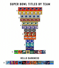 Tag fans of the bottom teams: SUPER BOWL TITLES BY TEAM  4  nynynynL  2  1  JETS  HELLO DARKNESS  0 Tag fans of the bottom teams