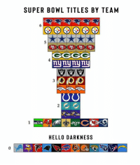 Updated 👀: SUPER BOWL TITLES BY TEAM  CGGG  nynynyniu  HELLO DARKNESS Updated 👀