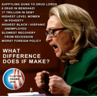 SUPPYLING GUNS TO DRUG LORDS  6 DEAD IN BENGHAZI  17 TRILLION IN DEBT  HIGHEST LEVEL WOMEN  IN POVERTY  HIGHEST BLACK HISPANIC  UNEMPLOYED  SLOWEST RECOVERY  FROM RECESSION  WORST FOREIGN POLICY  WHAT  DIFFERENCE  DOES IF MAKE?  CLINTON  OBAMA  2016