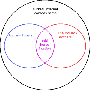 "Internet, Target, and Tumblr: surreal internet  comedy fame  The McElroy  Brothers  Andrew Hussie  odd  horse  fixation barzum-and-baizli: elwurd:  raven-dreaming:  dreamteen:  pillars-of-creation-are-rad:   pumpkin-spice-paradox: I think I may have unlocked the secret to success. feel free to contribute to this theory may I suggest an edit   I've made an appropriate addition I believe  Add ""potential immortality"" to the JJohn Mulaney and Andrew Hussie section.    the chart is complete"