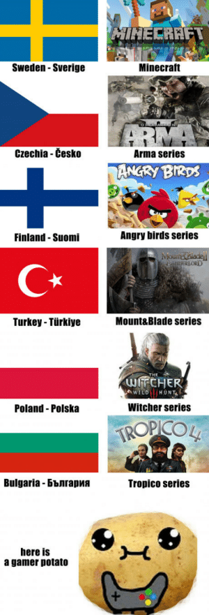 Best developed games by countries. Part 1: Sweden- Sverige  Minecraft  Czechia - Cesko  Arma series  ANGRy BIRDS  Finland-Suomi  Angry birds series  CR  Turkey - Türkiye  Mount&Blade series  THE  Poland Polska  Witcher series  Bulgaria-България  Tropico series  here is  a gamer potato Best developed games by countries. Part 1