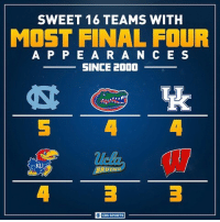 These squads know a thing or two about the Final Four.: SWEET 16 TEAMS WITH  MOST FINAL FOUR  A P P E A R A N C E S  SINCE 2000  BRUINS  CBS SPORTS These squads know a thing or two about the Final Four.
