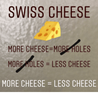 cheese: SWISS CHEESE  MORE CHEESE-MOREHOLES  MORE OLES LESS CHEESE  MORE CHEESE-LESS CHEESE