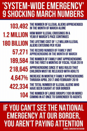 The radical left is actively working to encourage the collapse of America's southern border!  Every American needs to see these numbers!: SYSTEM-WIDE EMERGENCY  9 SHOCKING MARCH NUMBERS  THE NUMBER OF ILLEGAL ALIENS APPREHENDED  IN THE MONTH OF MARCH ALONE  HOW MANY ILLEGAL CROSSINGS IN A  YEAR IF MARCH'S PACE CONTINUES  O  1.2 MILLION  180 RILLION THE LIFETIME COST OF 1.2 MILLION ILLEGAL  ALIENS ENTERING PER YEAR  THE RECORD NUMBER OF FAMILY UNIT  APPREHENSIONS IN THE MONTH OF MARCH  THE NUMBER OF FAMILY UNIT APPREHENSIONS  FOR THE FIRST 6 MONTHS OF FISCAL YEAR 2019  APPREHENSIONS SINCE IT WAS RULED THAT  CHILDREN MUST BE RELEASED WITH ADULTS  4 647% INCREASE!NMONTHLY FAMILY APPREHENSIONS  THROUGH APRIL 2017 AND FEBRUARY 2019  THE TOTAL NUMBER OF ILLEGAL ALIENS WHO  HAVE BEEN CAUGHT AT OUR BORDER  THE NUMBER OF LARGE GROUPS (100 OR MORE  COMING IN AT ONCE TO SURRENDER TO AGENTS  IF YOU CAN'T SEE THE NATIONAL  EMERGENCY AT OUR BORDER,  YOU AREN'T PAYING ATTENTION  SOURCE:CONSERVATIVE REVIEW The radical left is actively working to encourage the collapse of America's southern border!  Every American needs to see these numbers!