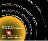"""Anaconda, Tumblr, and Blog: T-1c orbit: 1.4 million  C O  TRAPPIST.1  ST-1b or bit 1.1 m/  TRAPPIST-1b  eter: 864,576  TRAPPIST-1 diameter:  95,100 miles/153,048 km  Jupiter diameter:  86,881 miles/139,822 km <p><a href=""""https://photos-of-space.tumblr.com/post/161730846092/the-trappist-1-system-may-have-formed"""" class=""""tumblr_blog"""">photos-of-space</a>:</p>  <blockquote><p>The TRAPPIST-1 system may have formed pebble-by-pebble</p></blockquote>"""