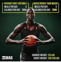 "The Bucks say 7'1"" rookie Thon Maker is killing their food budget. They don't mind—they think he can be great. (Link in bio): T AVERAGE EARLY-20S MALE r BUCKS ROOKIE THON MAKERT  MEALS PERDAY:  MEALS PERDAY:  CALORIES PER DAY: 2000  CALORIES PER DAY: 7000  CURRENT WEIGHT: 215 LBS  bh MAG  TARGET WEIGHT 230-240LBS The Bucks say 7'1"" rookie Thon Maker is killing their food budget. They don't mind—they think he can be great. (Link in bio)"