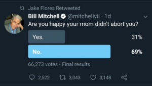 Abort: t Jake Flores Retweeted  Bill Mitchell @mitchellvii 1d  Are you happy your mom didn't abort you?  Yes.  31%  69%  No.  66,273 votes Final results  tI 3,043  2,522  3,148