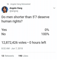 Anaconda, Memes, and 🤖: t2 Angela Vang Retweeted  Angela Vang  @angvaj  Do men shorter than 5'7 deserve  human rights?  Yes  No  0%  100%  12,872,426 votes . 0 hours left  8:32 AM Jun 7, 2018  13 Retweets  190 Likes Add us on Snap @ DankMemesGang 😤😤