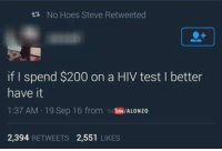 Hoe, Hoes, and Test: ta No Hoes Steve Retweeted  if I spend $200 on a HIV test I better  have it  137 AM 19 Sep 16 from  YouTube/ALONzo  2,394  RETWEETS 2,551  LIKES