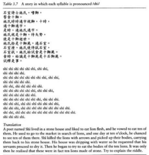 You think learning Germans hard? Chinese says thats cute: Table 3.7  A story in which each syllable is pronounced /shil  石室詩士施氏,嗜獅,  誓食ナ獅。  施氏時時適市视獅,十時,  適十獅適市。  是時,適施氏適市。  施氏視是十獅,恃矢勢,  使是十獅逝世。  施氏拾是十獅屍,適石室。  石室溼,施氏使侍拭石室,  石室拭,施氏始試食是十獅屍。  食時,始識是十獅屍是十石獅屍。  試釋是事。  shí shi shi shi shi shì, shi shi,  shi shi shí shi.  shi shi shí shí shi shi shi shi, shi shi,  hi shi shi shi shi.  shi shí, shi shi shi shi shi.  shi shi shi shi shí shi, shi shi shi  shi shi shí shi shì shi.  shi shi shí shi shí shi shi, shi shí shi.  shí shi shi, shi shi shi shi shi shí shi,  shí shi shi, shi shi shi shi shí shì shí shi shi.  shí shí, shi shí shl shí shi shi shi shí shí shi shi.  shi shi shi shi.  A poet named Shi lived in a stone house and liked to eat lion flesh, and he vowed to eat ten of  them. He used to go to the market in search of lions, and one day at ten o'clock, he chanced  to see ten of them there. Shi killed the lions with arrows and picked up their bodies, carrying  them back to his stone house. His house was dripping with water so he requested that his  servants proceed to dry it. Then he began to try to eat the bodies of the ten lions. It was only  then he realised that these were in fact ten lions made of stone. Try to explain the riddle. You think learning Germans hard? Chinese says thats cute