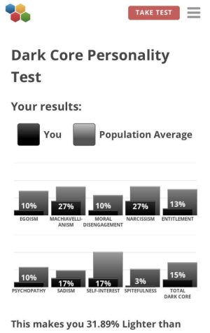 Apparently, Narcissism, and Test: TAKE TEST  Dark Core Personality  Test  Your results:  Population Average  You  13%  10%  10%  27%  27%  MORAL  EGOISM  MACHIAVELLI-  NARCISSISM  ENTITLEMENT  ANISM  DISENGAGEMENT  15%  10%  3%  17%  17%  TOTAL  DARK CORE  PSYCHOPATHY  SADISM  SELF-INTEREST SPITEFULNESS  This makes you 31.89% Lighter than So apparently everyone is doing this...