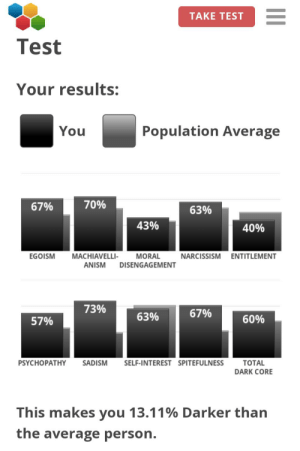 Fuck, Narcissism, and Test: TAKE TEST  Test  Your results:  Population Average  You  70%  67%  63%  43%  40%  MACHIAVELLI-  MORAL  NARCISSISM ENTITLEMENT  EGOISM  ANISM  DISENGAGEMENT  73%  67%  63%  60%  57%  ТOTAL  DARK CORE  SELF-INTEREST SPITEFULNESS  PSYCHOPATHY  SADISM  This makes you 13.11% Darker than  the average person. Well fuck