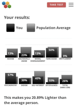Narcissism, Test, and Dark: TAKE TEST  Your results:  Population Average  You  50%  13%  13%  23%  0%  EGOISM  MACHIAVELLI-  ANISM  MORAL  NARCISSISM  ENTITLEMENT  DISENGAGEMENT  57%  40%  30%  10%  26%  PSYCHOPATHY  SADISM  SELF-INTEREST SPITEFULNESS  TOTAL  DARK CORE  This makes you 20.89% Lighter than  the average person. Didn't expect this