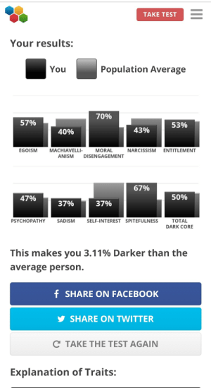 Bad, Facebook, and Molly: TAKE TEST  Your results:  Population Average  You  70%  57%  53%  43%  40%  EGOISM  MACHIAVELLI-  ENTITLEMENT  MORAL  NARCISSISM  ANISM  DISENGAGEMENT  67%  50%  47%  37%  37%  SELF-INTEREST SPITEFULNESS  PSYCHOPATHY  SADISM  ТOTAL  DARK CORE  This makes you 3.11% Darker than the  average person.  f SHARE ON FACEBOOK  SHARE ON TWITTER  C TAKE THE TEST AGAIN  Explanation of Traits: Holy molly I think I'm a bad person