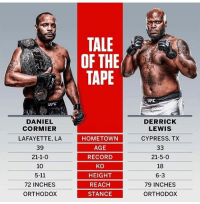 SportsCenter, Ufc, and Record: TALE  OF THE  TAPE  DERRICK  LEWIS  CYPRESS, TX  DANIEL  CORMIER  LAFAYETTE, LA  39  21-1-0  10  5-11  72 INCHES  ORTHODOx  HOMETOWN  AGE  RECORD  KO  HEIGHT  REACH  STANCE  21-5-0  18  6-3  79 INCHES  ORTHODoX Who you got tonight? #DanielCormier vs #DerrickLewis 👊 💥 #UFC @sportscenter @dc_mma @thebeastufc