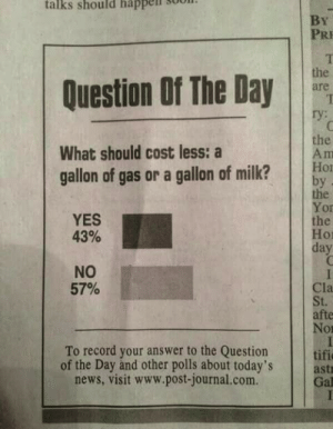 News, Record, and Answer: talks  should  happell  3oon  PRI  Question Of The Day  ry:  the  What should cost less: a  gallon of gas or a gallon of milk?o  the  Yor  the  01  day  YES  43%  NO  57%  Cla  afte  Nor  To record your answer to the Question  of the Day and other polls about today's ast  Gal  news, visit www.post-journal.com.