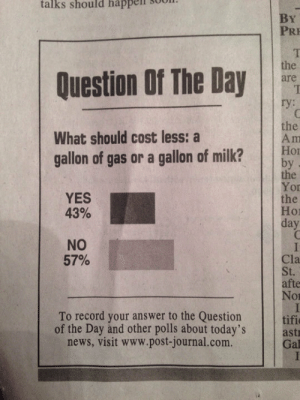 News, Tumblr, and Blog: talks  should  happell  sool.  By  PRE  Question Of The Day  are  the  What should cost less: a  gallon of gas or a gallon of milk? bo  the  Yor  the  Hor  day  YES  43%  NO  57%  Cla  St.  afte  Nor  To record your answer to the Question tifi  of the Day and other polls about today's  news, visit www.post-journal.com.  astr  Gal srsfunny:Question Of The Day