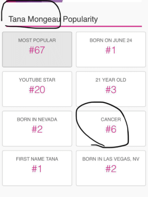 Las Vegas, youtube.com, and Cancer: Tana Mongeau Popularity  MOST POPULAR  BORN ON JUNE 24  #67  #1  YOUTUBE STAR  21 YEAR OLD  #20  #3  BORN IN NEVADA  CANCER  #2  #6  BORN IN LAS VEGAS, NV  FIRST NAME TANA  Famous Birthdays is right on that one!