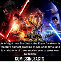 The Force Awakens Vs Rogue One?! Please Turn On Your Post Notifications For My Account😜👍! - - - - - - - - - - - - - - - - - - - - - - - - Batman Superman DCEU DCComics DeadPool DCUniverse Marvel Flash MarvelComics MCU MarvelUniverse Netflix DeathStroke JusticeLeague StarWars Spiderman Ironman Batman Logan TheJoker Like4Like L4L WonderWoman DoctorStrange Flash JusticeLeague WonderWoman Hulk Disney CW DarthVader Tonystark Wolverine: TAR  HE FORCE A W A K ENS  As of right now Star Wars: the Force Awakens, is  the third highest grossing movie of all time, and  it is also one of three movies ever to gross over  $2 billion.  COMICSINCFACTS The Force Awakens Vs Rogue One?! Please Turn On Your Post Notifications For My Account😜👍! - - - - - - - - - - - - - - - - - - - - - - - - Batman Superman DCEU DCComics DeadPool DCUniverse Marvel Flash MarvelComics MCU MarvelUniverse Netflix DeathStroke JusticeLeague StarWars Spiderman Ironman Batman Logan TheJoker Like4Like L4L WonderWoman DoctorStrange Flash JusticeLeague WonderWoman Hulk Disney CW DarthVader Tonystark Wolverine