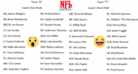 """***NFLTT ALL-TIME DRAFT MATCHUP****   NFLTT Nation,   The past week several admin here at NFLTT participated in an all-time draft. Numerous players across several decades and eras were drafted to form all-time teams.   We have formed a bracket and will be relying upon you, the followers, to crown a champion in these hypothetical matchups. So, please cast your vote with the corresponding emoji and drop a comment with your feedback!   #NFLTT: Team """"B""""  Team """"T""""  Coach: Chuck Noll  Coach: Don Shula  TRASH  DE: Richard Dent  QB: Aaron Rodgers  QB: Terry Bradshaw  DL: Richard Seymour  RB: Brian Westbrook  DT: Calais Campbell  RB: Gale Sayers  DL: William """"The Refrigerat  RB/FB: Jim Brown  OLB: Pat Swilling  DT: Bryant Young  LT: Willie Roaf  LT: Joe Jacoby  DE: Jadeveon Clowney LG: Will Shields  ILB: Jessie Tuggle  LG: John Gesek  OLB: Von Miller  C: Dermontti Dawson  ILB: Willie Lanier  MLB: Luke Kuechly  RG: Larry Little  C: Travis Frederick  OLB: Kevin Greene  RG: Mike Munchak  OLB: Rickey Jackson  RT: Jim Lachey  CB: Rod Woodson  RT: Trent Williams  CB: Patrick Peterson  TE: Ozzie Newsome  CB: Mel Blount  TE: Antonio Gates  CB: Lester Hayes  WR: Randy Moss  Slot CB: Frank Minnifield  ss: Kam Chancellor WR: Otis Taylor  WR: Cris Carter  SS: Steve Atwater  FS: Rodney Harrison  Slot: Dante Hall  WR: DeAndre Hopkins  FS: Paul Krause ***NFLTT ALL-TIME DRAFT MATCHUP****   NFLTT Nation,   The past week several admin here at NFLTT participated in an all-time draft. Numerous players across several decades and eras were drafted to form all-time teams.   We have formed a bracket and will be relying upon you, the followers, to crown a champion in these hypothetical matchups. So, please cast your vote with the corresponding emoji and drop a comment with your feedback!   #NFLTT"""
