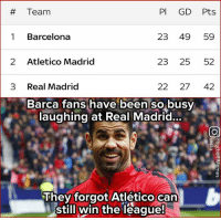 Barcelona, Memes, and Real Madrid:  # Team  PI GD Pts  1 Barcelona  23 49 59  2 Atletico Madrid  23 25 52  3 Real Madrid  22 27 42  Barca fans have been so busy  laughing at Real Madrid...  They forgot Atlético can  still win the league Only 7 pts now 😬 ...