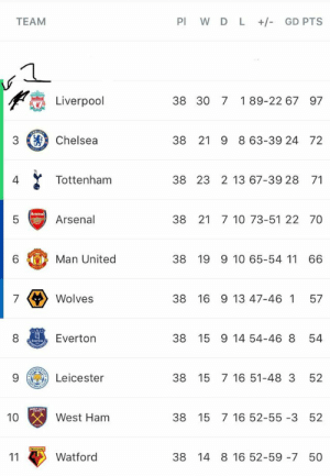 Chelsea, Everton, and Memes: TEAM  Pl W D L  GD PTS  Liverpool  38 30 7 189-22 67 97  3 Chelsea  38 21 9 863-39 24 72  Tottenham  4  38 23 2 13 67-39 28 71  5Arsenal  38 21 7 10 73-51 22 70  6  Man United  38 19 9 10 65-54 11 66  Wolves  38 16 9 13 47-46 1 57  8 Uecton Everton  38 15 9 14 54-46 8 54  9Leicester  38 15 7 16 51-48 3 52  10  38 15 7 16 52-55 -3 52  West Ham  Watford  38 14 8 16 52-59 -7 50 FACT OF THE DAY: If Manchester City didn't exist, Liverpool would have won the league. https://t.co/F2AjcV8Ys3