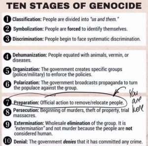 "Animals, Crime, and Crying: TEN STAGES OF GENOCIDE  1 Classification: People are divided into ""us and them.""  (2 Symbolization: People are forced to identify themselves.  3 Discrimination: People begin to face systematic discrimination.  Dehumanization: People equated with animals, vermin, or  diseases.  Organization: The government creates specific groups  (police/military) to enforce the policies.  6 Polarization: The government broadcasts propaganda to turn  the populace against the group.  (7 Preparation: Official action to remove/relocate people. ane  Persecution: Beginning of murders, theft of property, trial heN  massacres  9Extermination: Wholesale elimination of the group. It is  ""extermination"" and not murder because the people are not  considered human.  10 Denial: The government denies that it has committed any crime. Know where we are, for crying out loud!!"