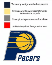 Pacers are an L😂 Double tap to help them😂 - Follow @2nbamemes: Tendency to sign washed up players  Finding a way to always somehow play  LeBron in the playoffs  Championships won as a franchise  Ability to keep Paul George on the team  @nba_memes 24  Pacers Pacers are an L😂 Double tap to help them😂 - Follow @2nbamemes