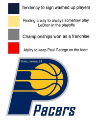 Pacers logo breakdown 👀😂 Anything to add? 🤔 nbamemes nba_memes_24: Tendency to sign washed up players  Finding a way to always somehow play  LeBron in the playoffs  Championships won as a franchise  Ability to keep Paul George on the team  @nba_memes 24  Pacers Pacers logo breakdown 👀😂 Anything to add? 🤔 nbamemes nba_memes_24