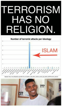 Wikipedia, Death, and Http: TERRORISM  HAS NO  RELIGION  Number of terrorist attacks per ideology  273  ISLAM  Source: http://en.wikipedia.org/wiki/List of battles and other, violent-events by.death toll#Terrorist attacks  277