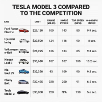 TESLA MODEL 3 COMPARED TO THE COMPETITION RANGE MILES