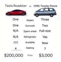 Bailey Jay, Memes, and Toyota: Tesla Roadster vs 1996 Toyota Previa  One  Three  Wipers  Sunroofs  Two  N/A Spare wheel Full-size  N/A Refrigerator Yes  Available  Now  4  Seating  7  $200,000 Price $3,000 Easy choice