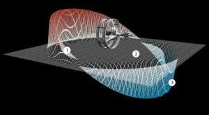 Apparently, Carolina Panthers, and Internet: teslacoitus:  New Post has been published on http://middaz.com/nasa-reveals-warp-propulsion-technology-at-its-eagleworks-physics-lab/  Nasa Reveals WARP Propulsion Technology at its EagleWorks Physics Lab    The technology in question is referred to as EM or Electromagnetic Drive. This method apparently works by not needing a fuel source. It uses electricity as a propellant. Hence, the use of the name WARP drive.  But, this technology is actually not new. A British scientist named Roger Shawyer claimed he created a propulsion engine by bouncing radiation inside of a cone and creating forward motion. Essentially, you could pump in as much radiation as you wanted from a nuclear reactor, thus producing nearly unlimited thrust.  Unfortunately, this didn't work.  What DID actually happen at NASA was a test that a group of physicist' performed. In this test the scientist were able to generate a thrust of 30-50 micronewtons. This force is equivelant to what you might feel if you picked up a one kilogram weight and then divided this by 1 million. So, not very much. The scientist did go on to say that the devices they were using to measure the thrust were only accurate to 15 micronewtons. Thus, it is possible that the trust was not even generated by the scientist' engine.  So, like everything else on the internet, this story was completely misrepresented in the article. NASA is no closure to developing a working WARP drive engine than the creators of Star Trek are. But, this doesn't mean they will not continue to work on it.