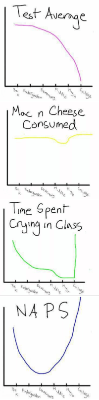 These graphs accurately represent my life thus far https://t.co/bQgzkWU29o: Test Avege  oll  eo  n ary   Moc n Cheese  Consumed  이  Pre  Kinder  noer  ay ehe   Tne Spent  Cina in Class  Cryng in Class  Ele  en a  Pre inder  oll   NA PS  re e  oll These graphs accurately represent my life thus far https://t.co/bQgzkWU29o