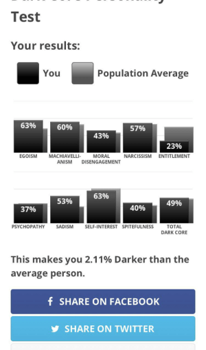 Facebook, Twitter, and Narcissism: Test  Your results:  Population Average  You  63%  60%  57%  43%  23%  MACHIAVELLI  EGOISM  MORAL  NARCISSISM  ENTITLEMENT  ANISM  DISENGAGEMENT  63%  53%  49%  40%  37%  PSYCHOPATHY  SADISM  SELF-INTEREST SPITEFULNESS  TOTAL  DARK CORE  This makes you 2.11% Darker than the  average person.  f SHARE ON FACEBOOK  SHARE ON TWITTER I don't think this is natural