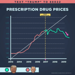"As a result of my administration's efforts, drug prices experienced their largest decline in 46 years!: TEXT ""TRUMP TO 88022  PRESCRIPTION DRUG PRICES  TRUMP  ADMINISTRATION  2.25  2.20  2.15  210  2.05  2.00  1.95  1.90  1.85  2013 2014 2015 2016 2017 2018 2019  SOURCES BUREAU OF LABOR STATISTICS; HAVER ANALYTİCS As a result of my administration's efforts, drug prices experienced their largest decline in 46 years!"