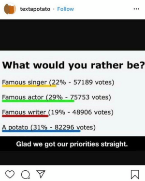 Would You Rather, Potato, and Got: textapotato Follow  What would you rather be?  Famous singer (22% - 57189 votes)  Famous actor (29% - 75753 votes)  Famous writer (19% - 48906 votes)  A potato (31% 82296 votes)  Glad we got our priorities straight.  Q V Oh dear.