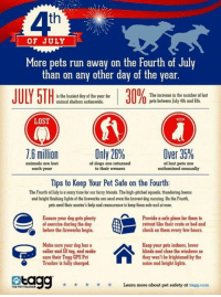 Animals, Dogs, and Friends: th  OF JULY  More pets run away on the Fourth of July  than on any other day of the year  JULY 5THisa malusies ens natio w delor l 30% p:increase in the n der lost  The increase in the number of lost  pets between July 4th and 6th.  animal shelters nationwide.  U  1  Only 26%  LOST  animals are lost  each year  of dogs are returned  to their owners  of lost pets are  euthanized annually  Tips to Keep Your Pet Safe on the Fourth:  The Fourth of July is a scary time for our furry friends. The high-pitched squeals, thundering booms  and bright lashing lights of the fireworks can send even the bravest dog running. On the Fourth,  pets need their master's help and reassurance to keep them sale and at ease.  Ensure your dog gets plenty  of exercise during the day  Provide a safe place for them to  retreat like their crate or bed and  belore the fireworks begin.  check on them every lew hours.  Make sure your dog hasa  collar and ID tag, and make  sure their Tagg GPS Pet  Tracker is fully charged.  Keep your pets indoors, lower  blinds and close the windows so  they won't be frightened by the  noise and bright lights.  THE PETTRACKER  x  Learn more about pet safety at tagg.com TIP:
