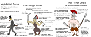 Virgin Britain vs Chad Mongolia vs Thad Rome: Thad Roman Empire  Virgin Brittish Empire  Chad Mongol Empire  Was the most influential empire in human history  Only relied on colonisation to become  the biggest empire  Created most of the laws from our current society  Iron helmet on soldier's heaad for  full protection  Roman society was so  good, that even modern  day society is  inferior  Crucified rebellious slaves and  Doesn't even know what a book is  Wears a shitty long hat, not a iron helmet  other opponents of the senate  Burns cities  Armor to protect the soldiers from arrows  and cuting damage  to the ground  Body of a roman soldier is so strong  that it can block arrows and spears  Doesn't wear armor  Relies on guns  Used steppe bows to inflict  massive casualties  to defeat african  Soldier euqiped with a gladius,  a pillum, and wears a galea for  head protection  natives armed  Doesn't  Doesn't use siege  with sticks  even know  what a boat  equipments  Tried to navally invade,  never tried it since  Its language is a inbred,  one butchered by  multiple people  is  Stolen Canada  from France  Knows how to tame and  ride a horse  groups over  the centuries  Has the 2nd largest  empire with no colo-  nisation  Was forced to give  independence to its  colonies  Had a holiday  Soldier's equiped  with long curved  swords for aerodynamical  efficiency  Had a complex government  with a rich aristocracy  where men would  run naked on  Uses a monarch  Spread roman culture and  way of life across half of Europe  the streets and  Used paper currency  as a shitty  national  whip women with  a whip in order to  make them very  Originated in  Mongolia  Used chinese salves  figure, has no  real power anymore  Literally won in a war in wich 1/5 of  the male population died  to build siege equipments  Was a bitch of the dutch  fertile Virgin Britain vs Chad Mongolia vs Thad Rome