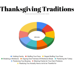 """Family, Reddit, and Regret: Thanksgiving Traditions  """"You should have no regrets. That way you don't have to learn from your mistakes. Brad Warcock  @timxlee  Stuffing Your Face  Vistiting Family  Regret Stuffing Your Face  Pardoning the Turkey  Breaking a Wishbone  Arguing Over Fairmess Of Wishbone Break  Blaming Family for Your Own Problems  Pardoning Your Burping  Realizing You Actually Have a lot to be Thankful for Happy Thanksgiving"""