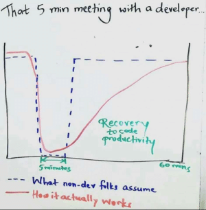 The 60 minute 5 minute meeting: That 5 min meeting with a developer..  Recover  Productivity  K  5 rafirnates  What non-dev flts assume  Howitactually Works The 60 minute 5 minute meeting